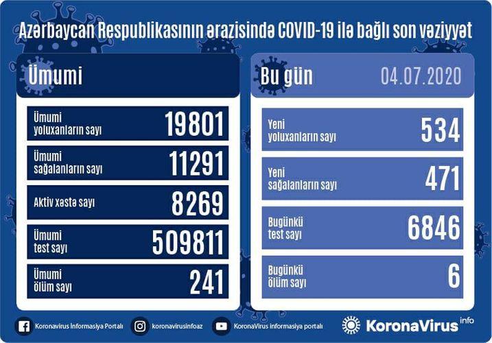 Azərbaycanda daha 534 nəfərdə COVID-19 aşkarlanıb, 6 nəfər vəfat edib