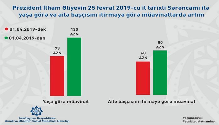 С апреля в Азербайджане на 80% повышаются пособия по возрасту