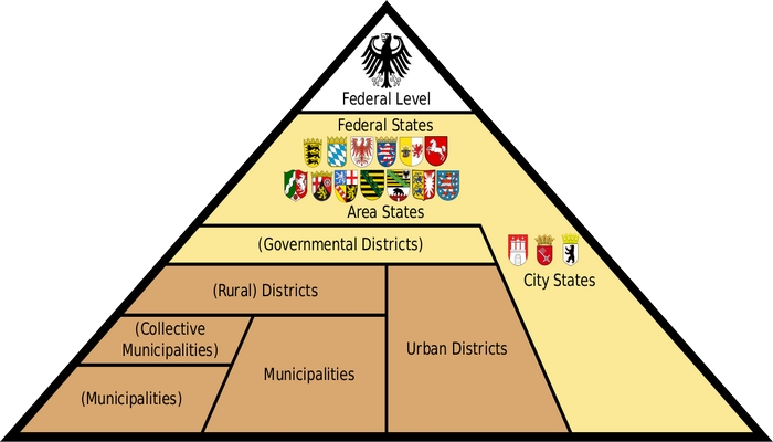 Federalism in Germany