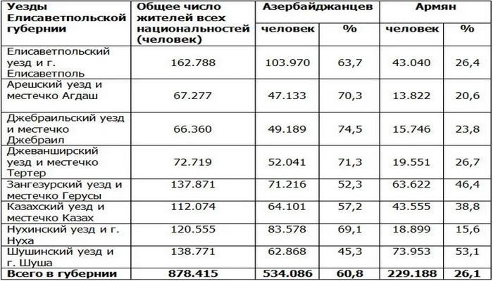 Перепись населения в Российской Империи в 1897 году
