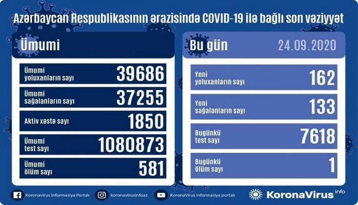 В Азербайджане выявлено еще 162 случая заражения коронавирусом, 133 человека вылечились, один скончался